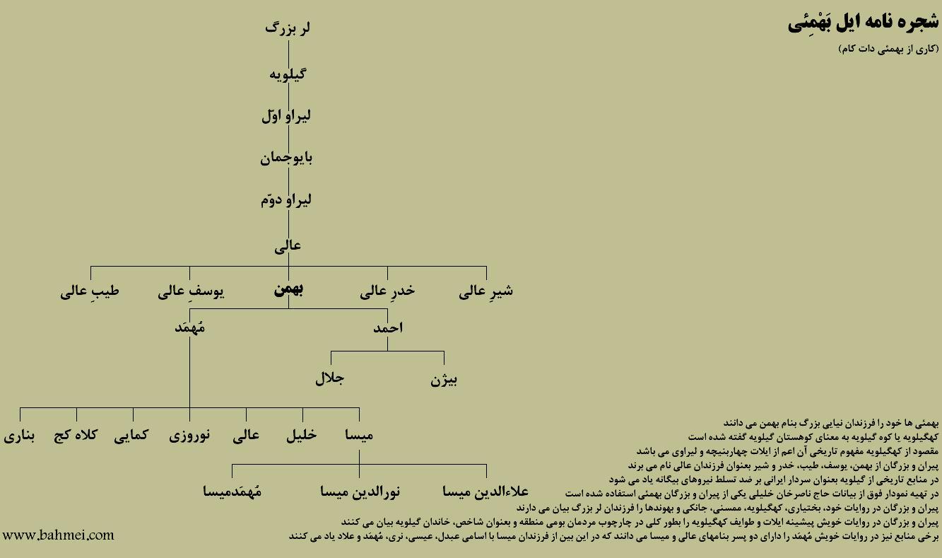 نمودار درختی روایتی از شجره نامه ایل بهمئی و خاندان گیلویه