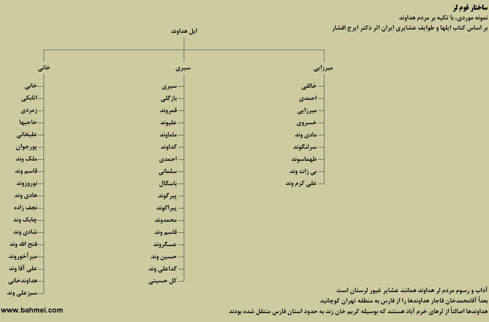 نمودار درختی ساختار قوم لر؛ ایل هداوند