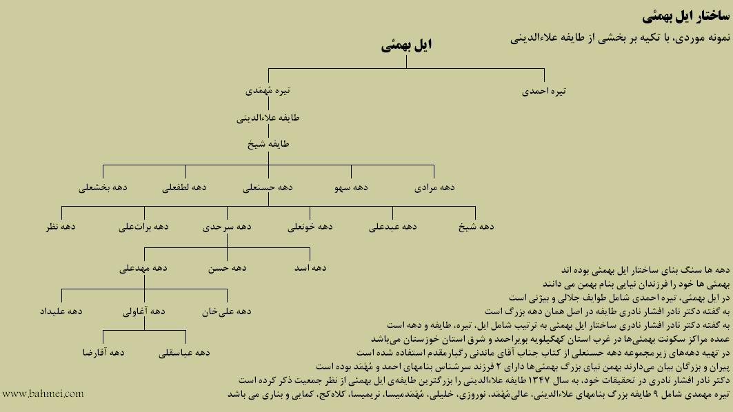 نمودار درختی دهه حسنعلی از طایفه شیخ علاءالدینی