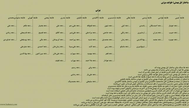 نمودار درختی طوایف بیژنی بهمئی