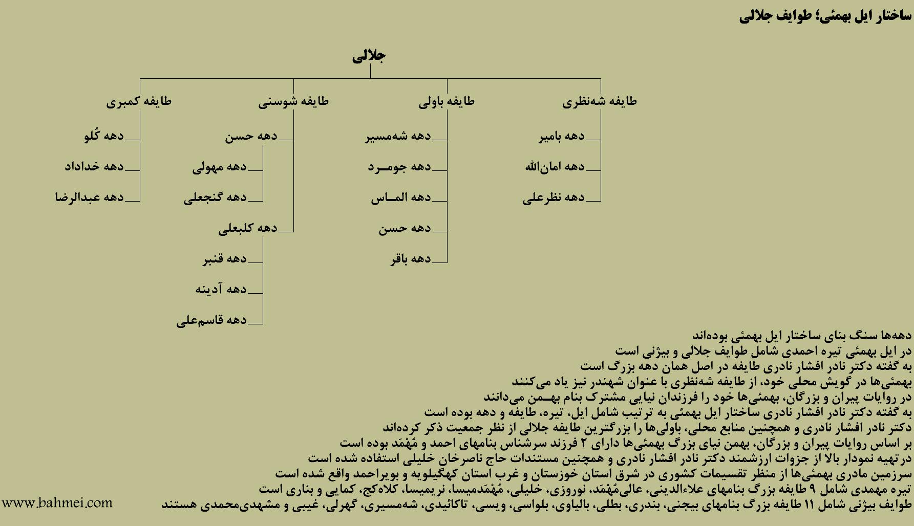 نمودار درختی طوایف جلالی بهمئی