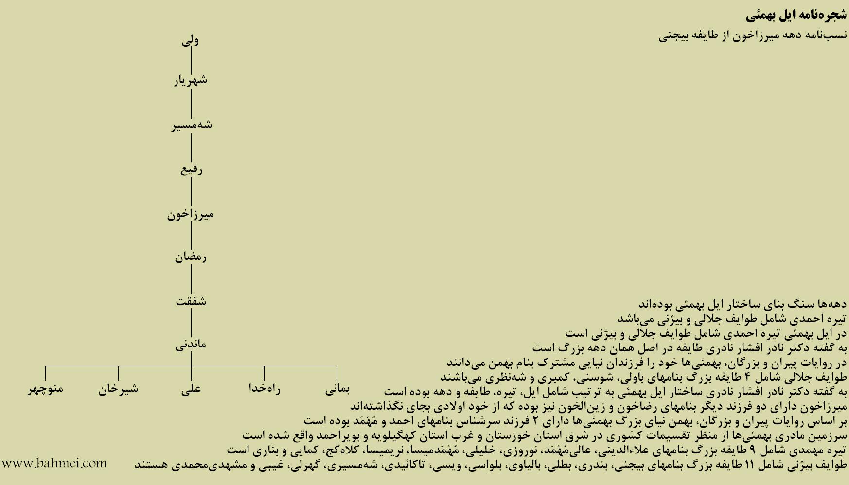 نمودار نسبنامه دهه میرزاخون از طایفه بیجنی