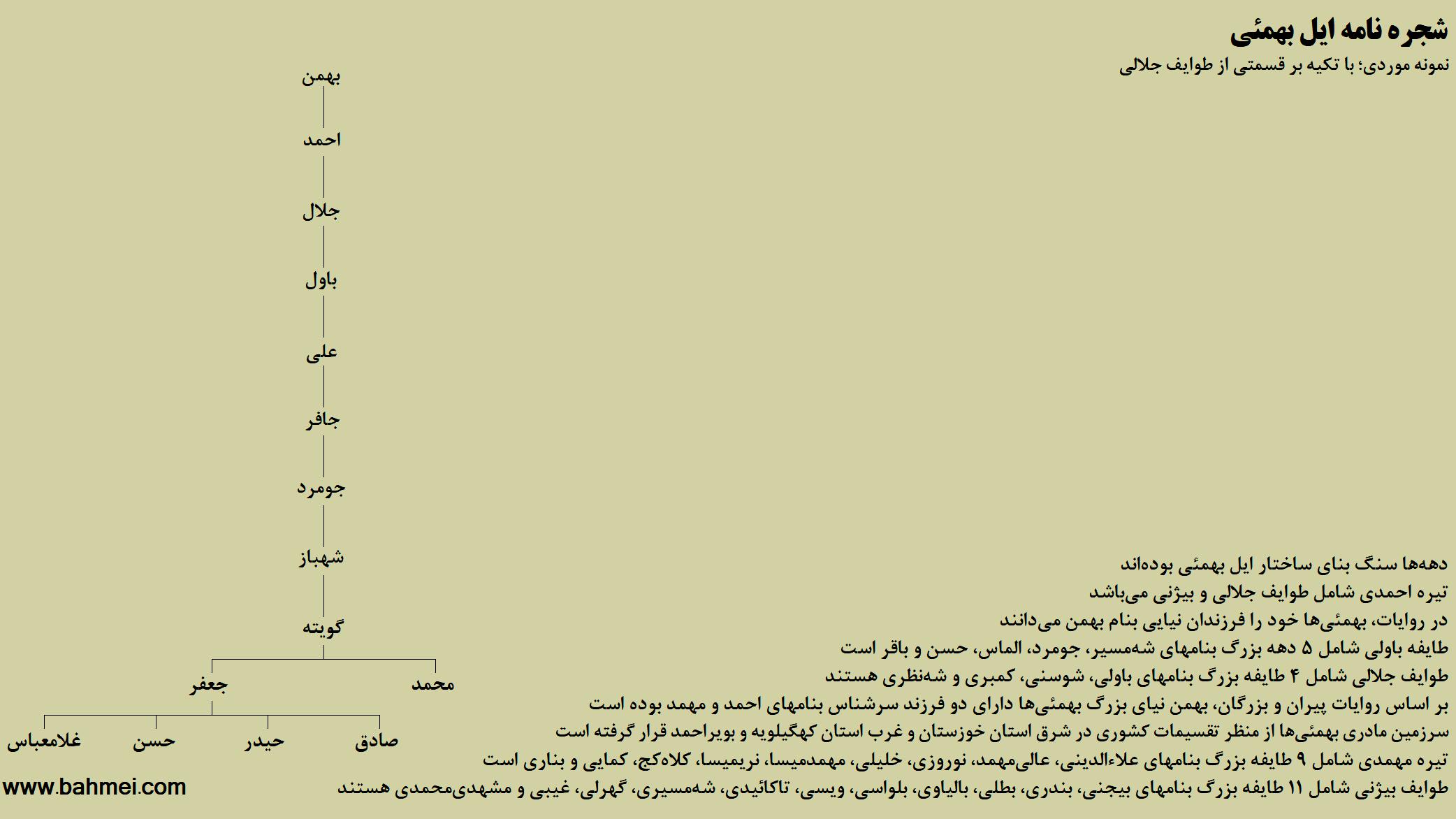 نمودار نسب نامه بخشی از دهه شهباز
