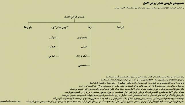 تقسیمبندی تاریخی عشایر ایرانیالاصل