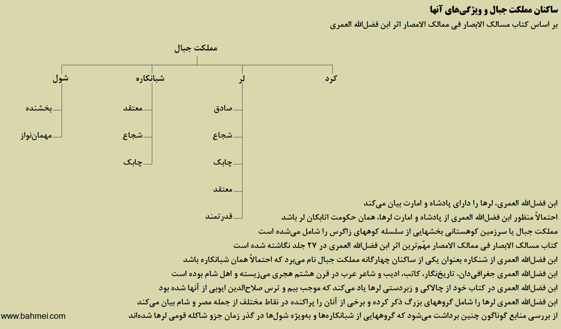 لرها در کتاب ابن فضل الله العمری