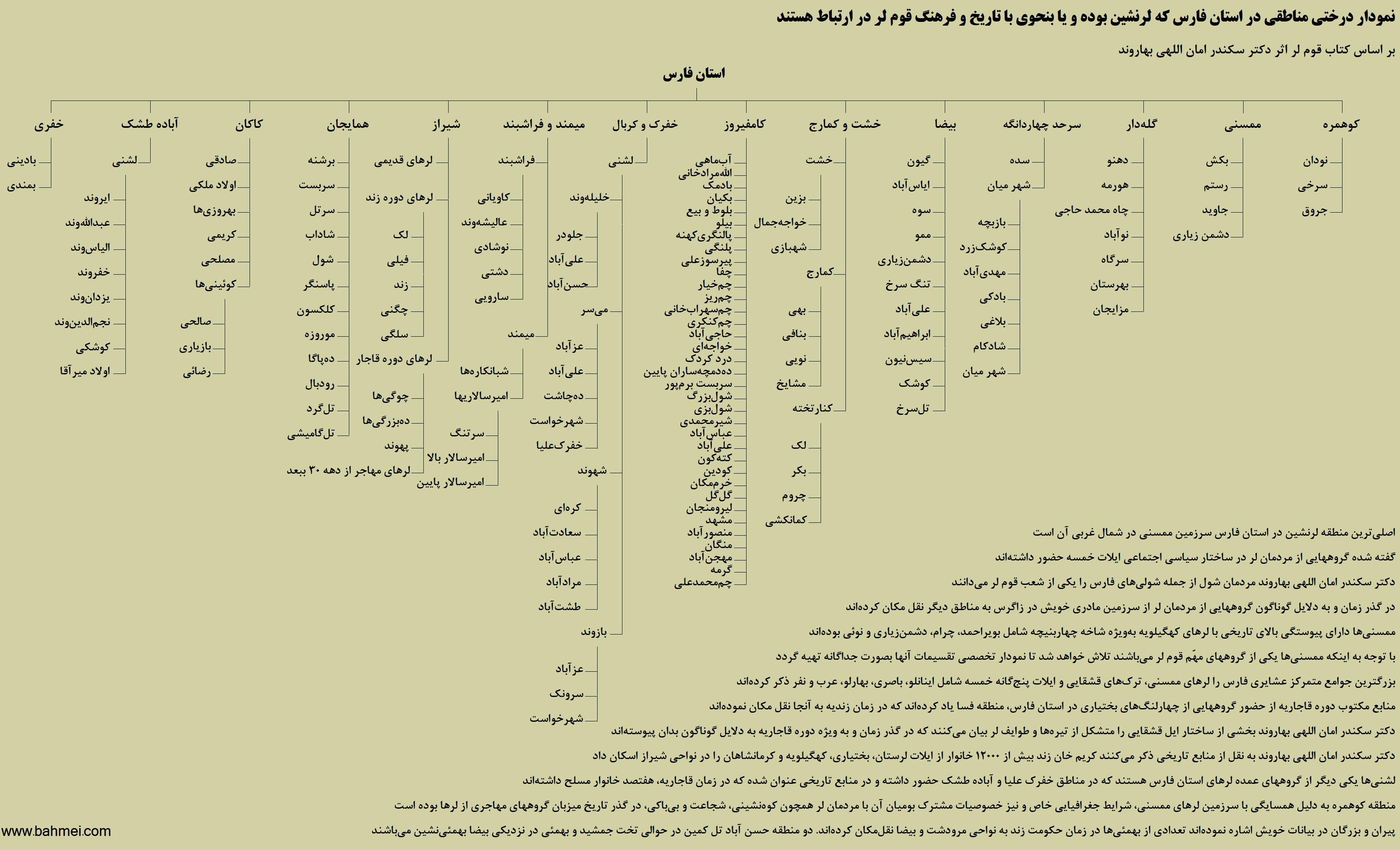 نمودار درختی قوم لر و استان فارس